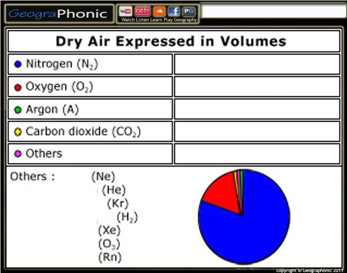 Composition of Air