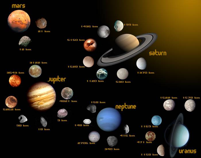 Moons of Planets