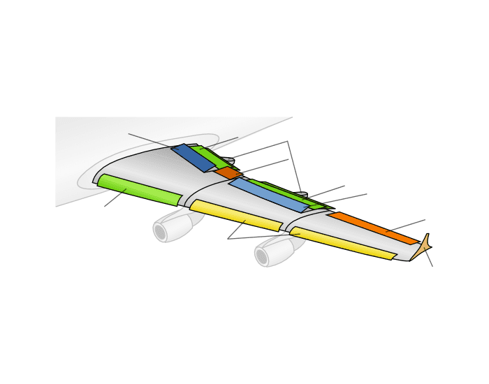 Technology: Airplane Control Surfaces on Airfoil (English)