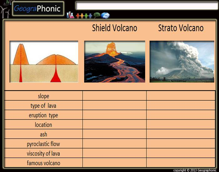 shield volcano vs  strato volcano