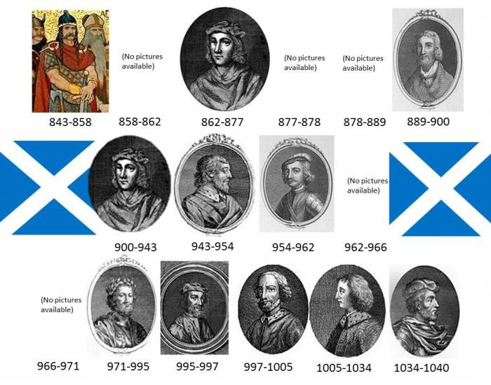 Kings and Queens of Scotland Part 1