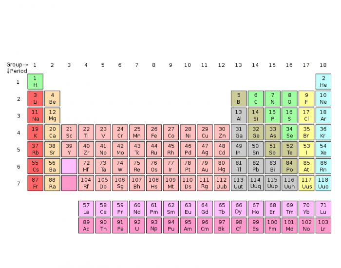 Groups families of the periodic table purposegames urtaz Image collections