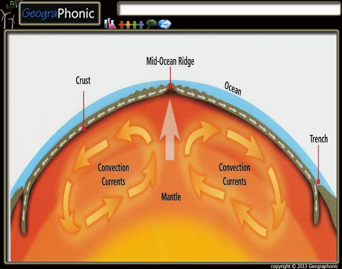 driving forces of plate tectonics