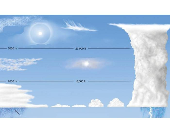 Cloud Identification Game