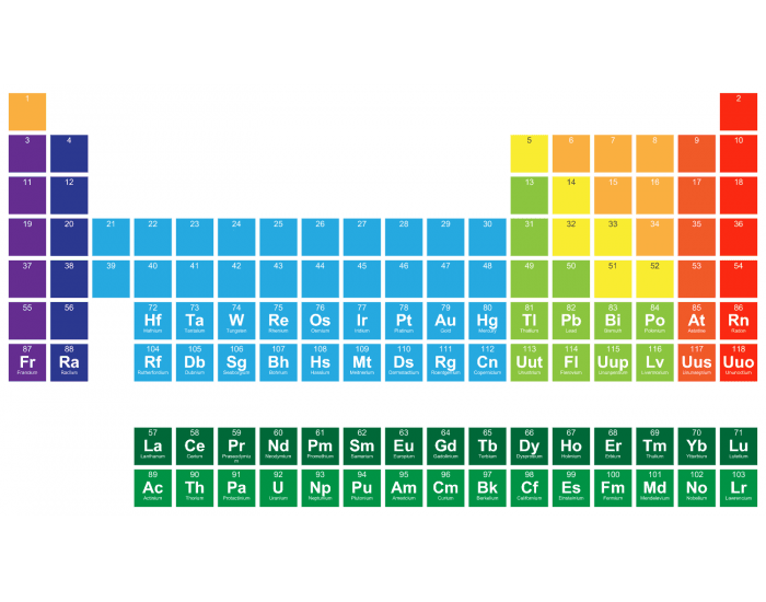 Game statistics periodic table of elements 1 56 purposegames periodic table of elements 1 56 urtaz Images