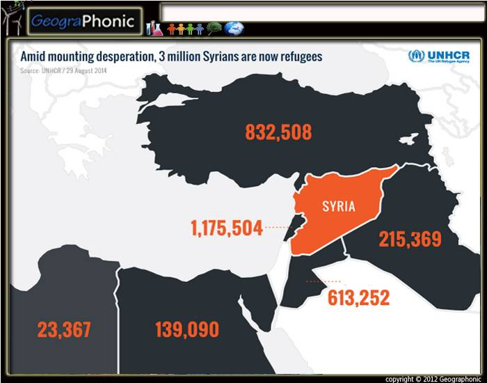 Syrian Refugee Crisis in 2014