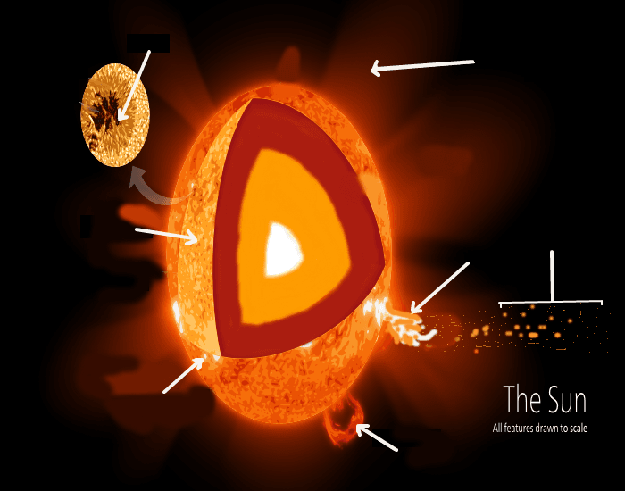 Label the 6 layers & 4 features of the Sun