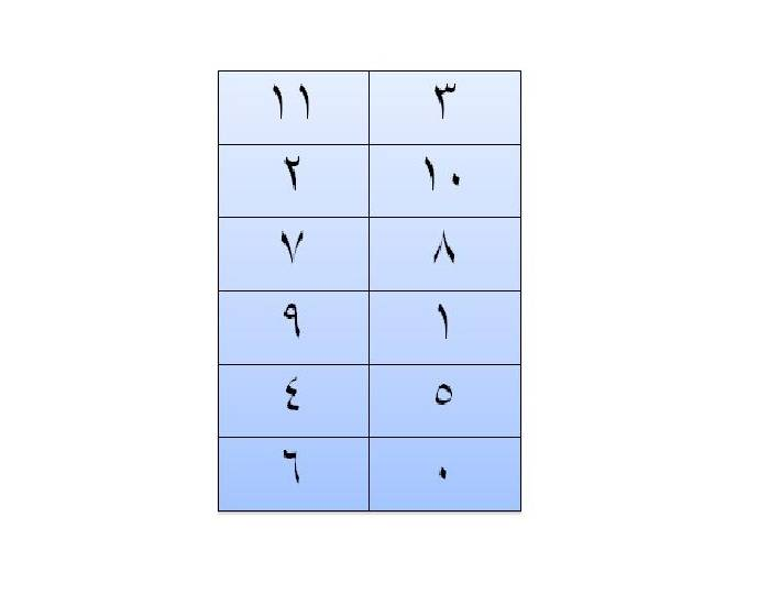 The Names of the Arabic Numerals