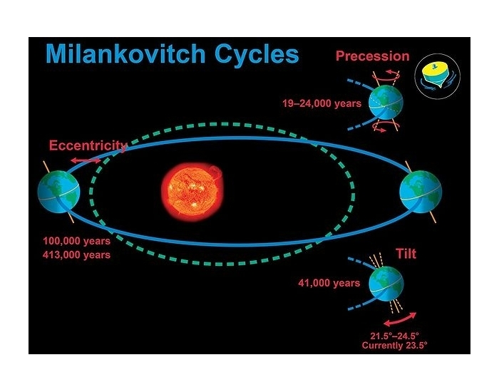 Milankovitch Cycles and Climate Change