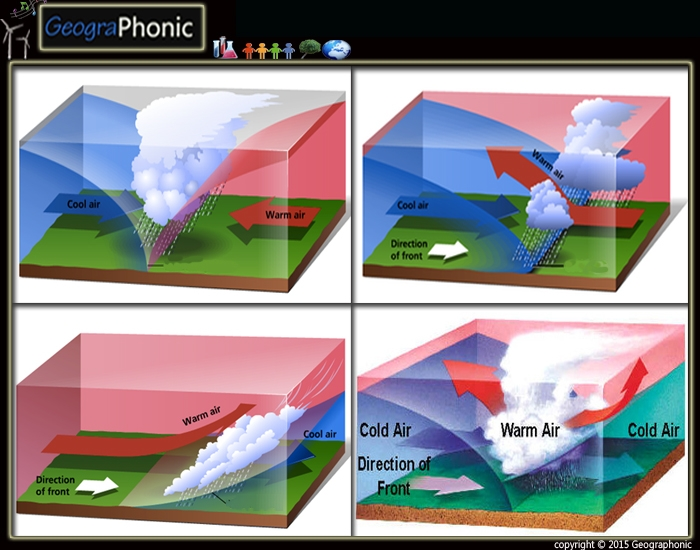 Game | Types of Weather Fronts