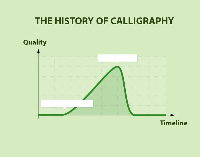 History Of The Art Of Calligraphy