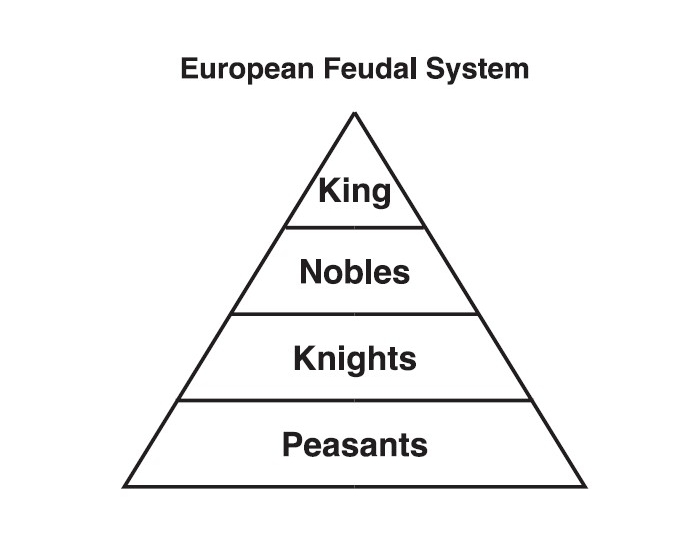political and economic characteristics of feudalism essay In the middle ages what is feudalism political benefits: created a stable government system: decentralization of power compared to the roman empire more land owned by local kings, lords and nobles loyalty of the knights preserved peace conclusions: feudalism provided many positive benefits.