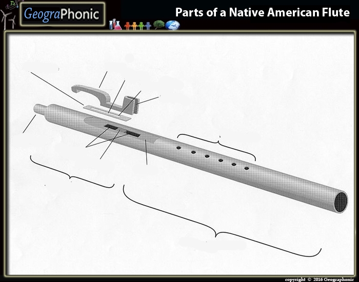 Parts of a Native American Flute