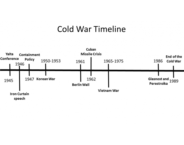 cold war definition and timeline historycom history - 700×550