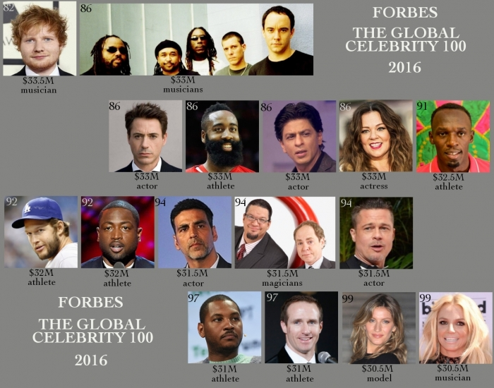 Forbes announces 100 Most Powerful Celebrities of 2013 ...