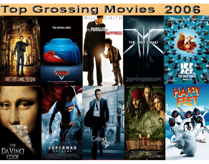 Movies Top Grossing