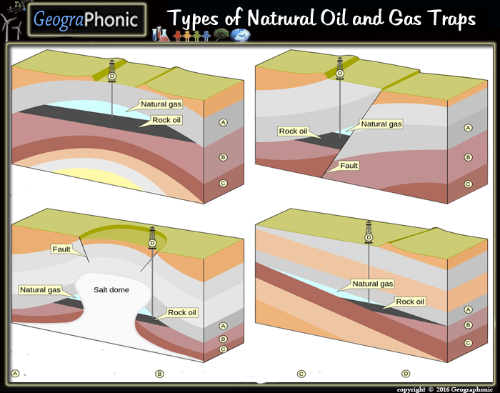 Types of natural oil and gas traps - Trap meubilair kind ...