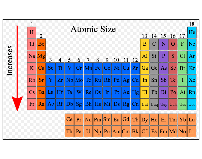 Group Names On Periodic Tablest Of Periodic Table Of Elements