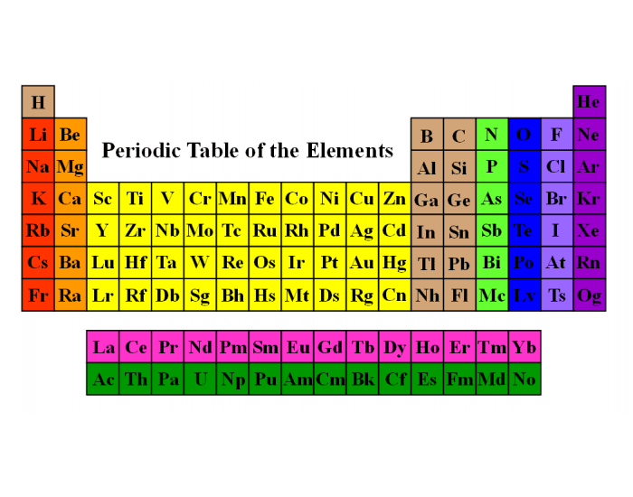 Families of the periodic table for 10 on the periodic table