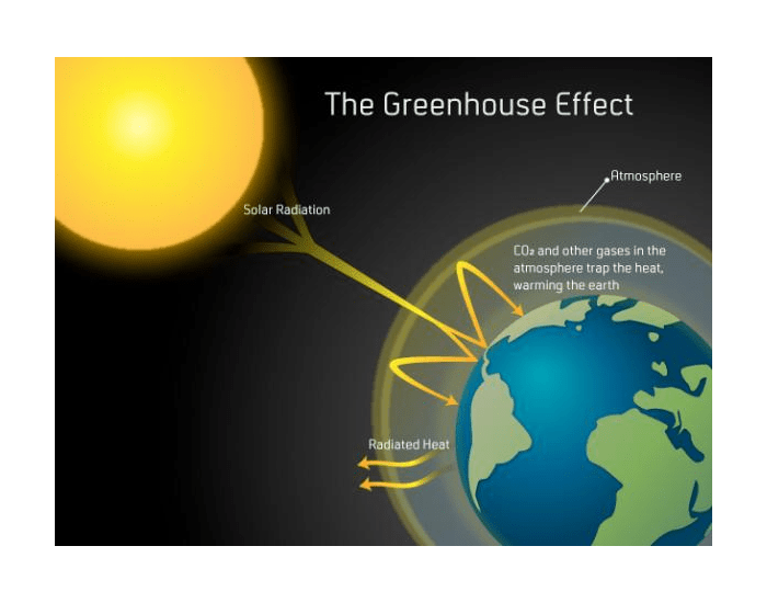 greenhouse gas and solar sellout language Simply solar greenhouse advantages the following features are what makes simply solar greenhouses your heat source can be either electric or gas and.