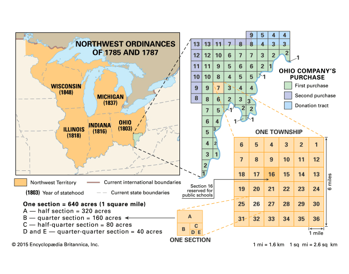 Acts, Compromises, & Ordinances in the Early U.S.