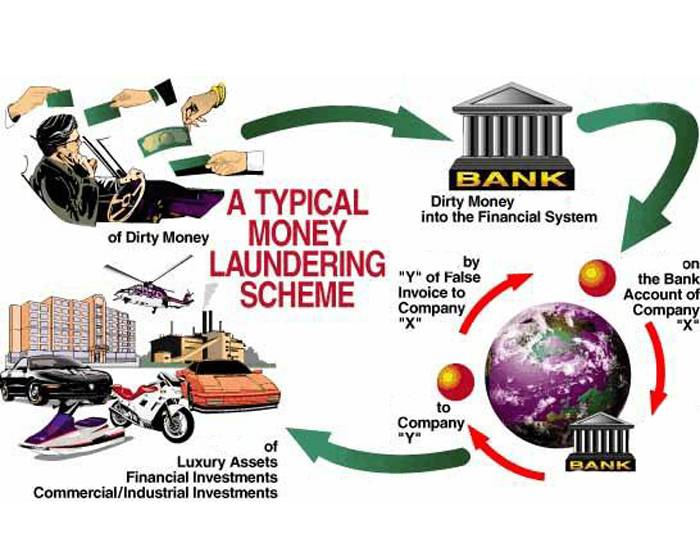 money laundering sources Criminals use money laundering techniques to cover up funds  reunite the  money with the owner from what appears to be legitimate sources.
