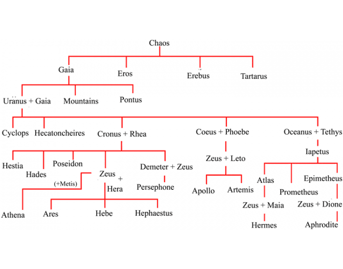 Greek Gods And Their Role Purposegames