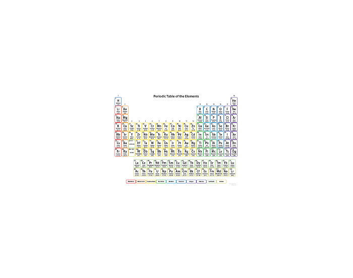 More Practice: 10 Families of the Periodic Table
