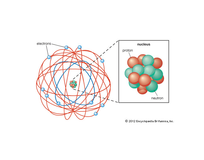 4.2 Structure of the Nuclear Atom
