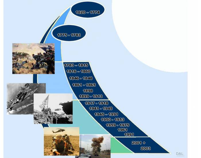 Military Timeline of the United States