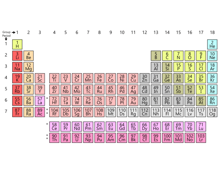 Elements of the Periodic Table: K-L