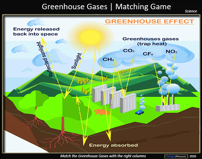 Greenhouse gases | Matching Game