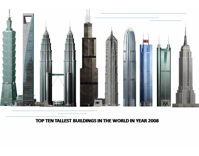 The worlds tallest buildings
