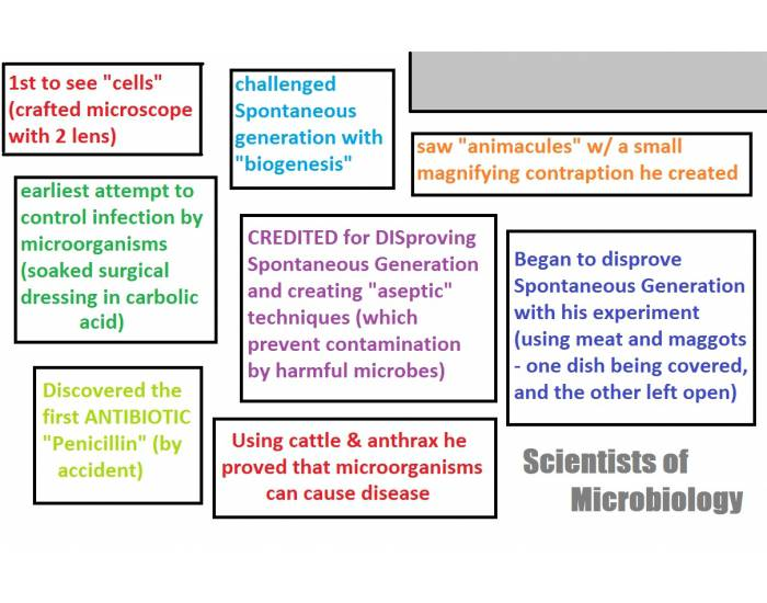 Scientists of Microbiology