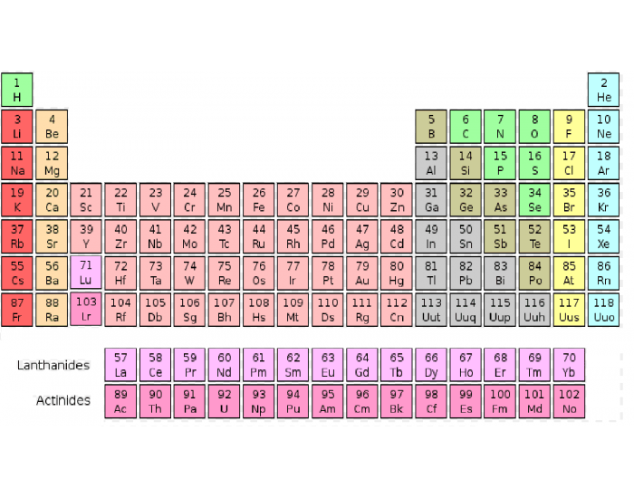 Periodic table 1 118 for 118 periodic table