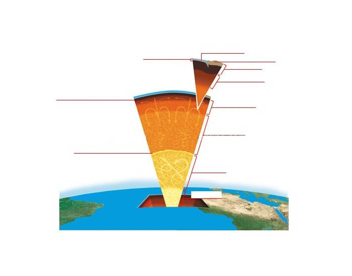 EARTH'S LAYERS DIAGRAM 1