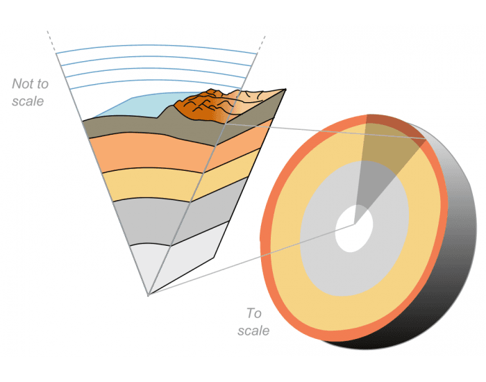 This Onion Earth (Earth Layers: the Shape game)