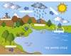 water cycle ...