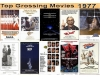 Top 10 Grossing Movies 1977