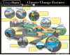 Climate Change Features